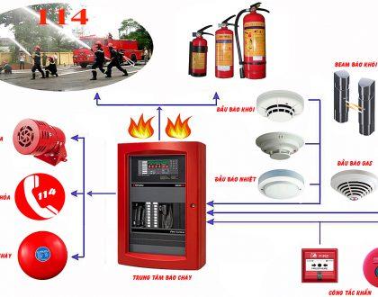 Tìm hiểu hệ thống thiết bị báo cháy tự động