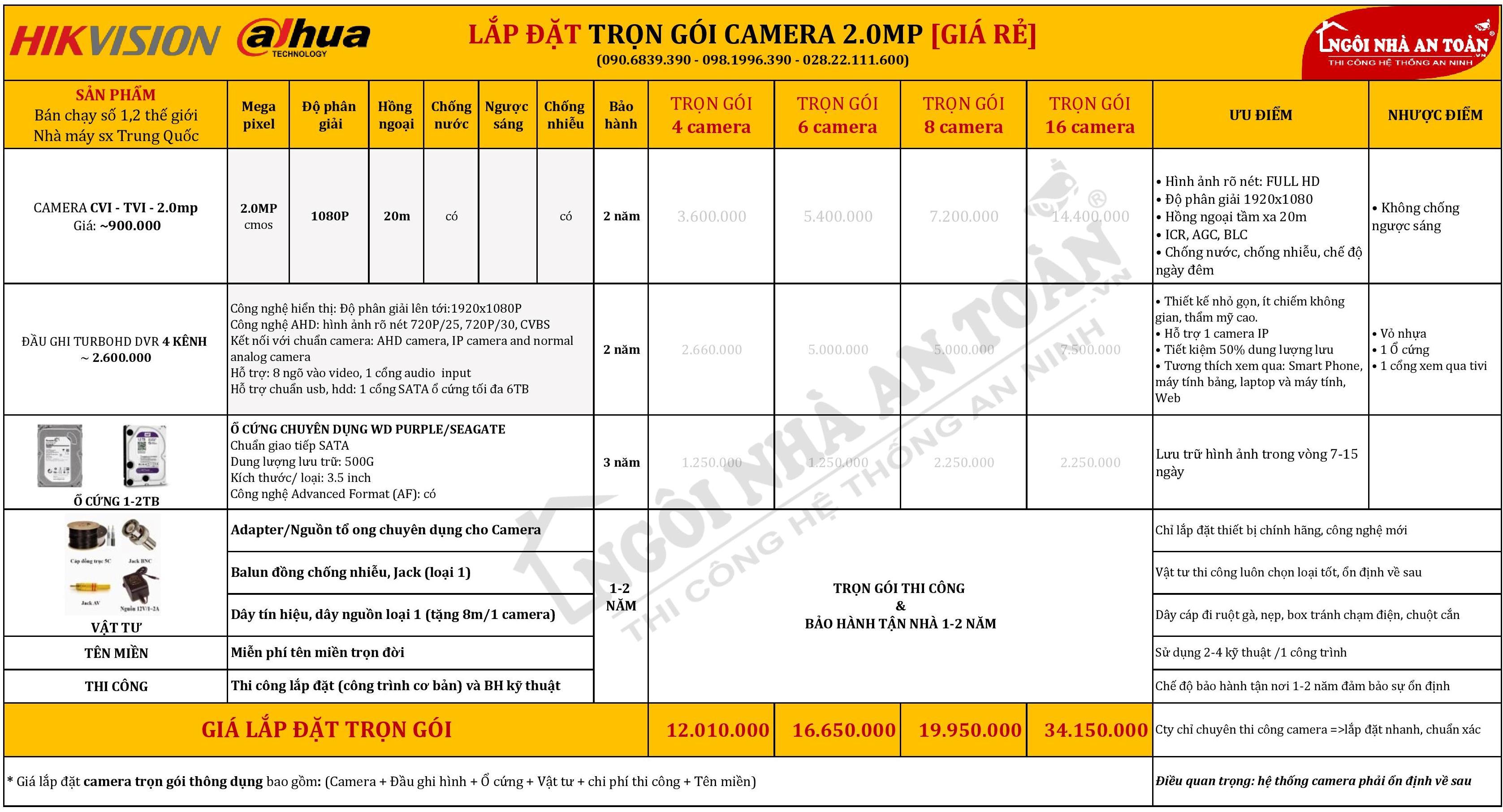 Báo giá lắp đặt camera trọn gói giá rẻ