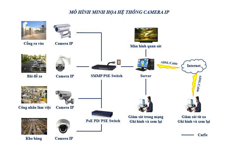 hệ thống camera ip