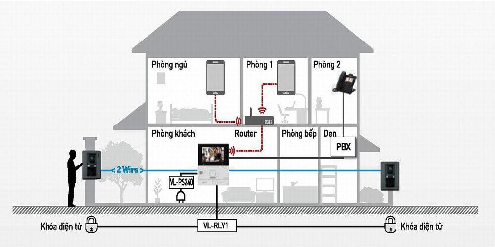 Sơ đồ kết nối camera chuông cửa có hình panasonic VN-SVN511VN