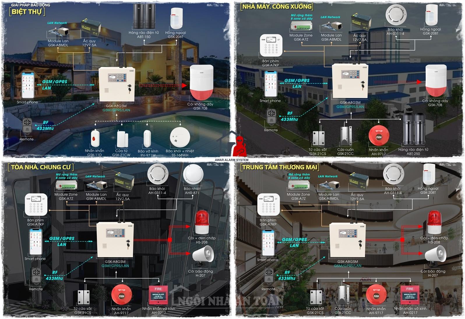 Giải pháp hệ thống báo động trung tâm CÓ DÂY